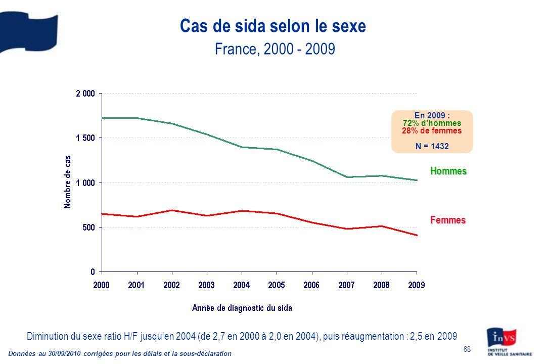 68 Cas de sida selon le sexe France, 2000 - 2009 Données au 30/09/2010 corrigées pour les délais et la sous-déclaration Hommes Femmes En 2009 : 72% dhommes 28% de femmes N = 1432 Diminution du sexe ratio H/F jusquen 2004 (de 2,7 en 2000 à 2,0 en 2004), puis réaugmentation : 2,5 en 2009