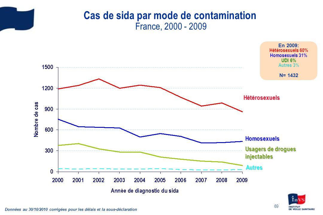 69 Cas de sida par mode de contamination France, 2000 - 2009 Données au 30/10/2010 corrigées pour les délais et la sous-déclaration En 2009: Hétérosexuels 60% Homosexuels 31% UDI 6% Autres 3% N= 1432 Homosexuels Usagers de drogues injectables Hétérosexuels Autres