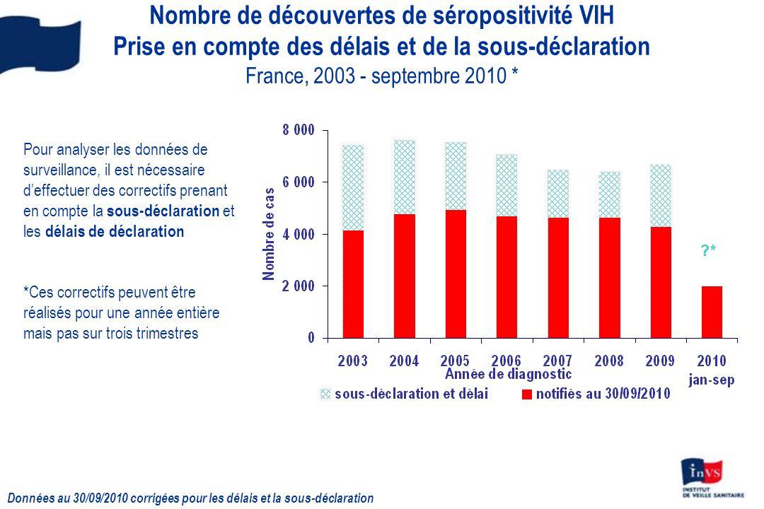 8 Nombre de découvertes de séropositivité VIH Prise en compte des délais et de la sous-déclaration France, 2003 - septembre 2010 * Année de diagnostic 2004200520062007200820092010 (jan- sep) Découvertes de séropositivité, notifiées au 30/09/2009, sans prise en compte des délais de déclaration ni de la sous-déclaration 4 7774 9154 6724 614 4 2701 967 Avec prise en compte des délais de déclaration et de la sous-déclaration ~ 7 600~ 7 500~ 7 000~ 6 500~ 6 400~ 6 700- IC 95%[7 100 – 8 100][7 100 – 7 900][6 700 – 7 400][6 200 – 6 700][6 200 – 6 600][6 400 – 6 900]- Données au 30/09/2010 corrigées pour les délais et la sous-déclaration
