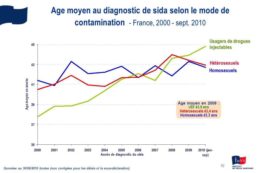 70 Age moyen au diagnostic de sida selon le mode de contamination - France, 2000 - sept.