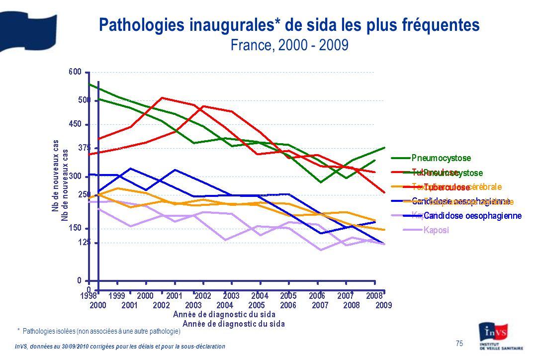 75 Pathologies inaugurales* de sida les plus fréquentes France, 2000 - 2009 InVS, données au 30/09/2010 corrigées pour les délais et pour la sous-déclaration * Pathologies isolées (non associées à une autre pathologie)