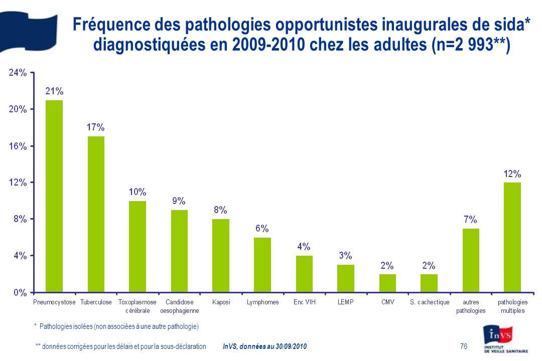 76 Fréquence des pathologies opportunistes inaugurales de sida* diagnostiquées en 2009-2010 chez les adultes (n=2 993**) ** données corrigées pour les délais et pour la sous-déclaration * Pathologies isolées (non associées à une autre pathologie) InVS, données au 30/09/2010
