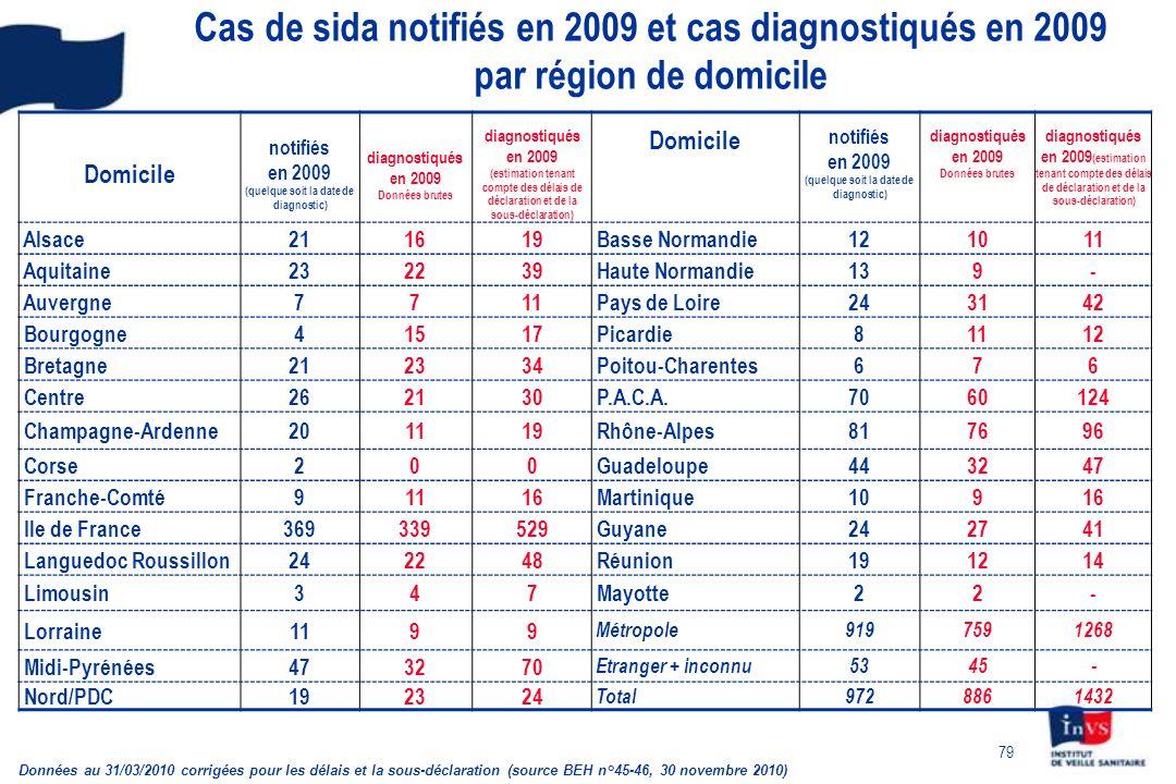 79 Cas de sida notifiés en 2009 et cas diagnostiqués en 2009 par région de domicile Domicile notifiés en 2009 (quelque soit la date de diagnostic) diagnostiqués en 2009 Données brutes diagnostiqués en 2009 (estimation tenant compte des délais de déclaration et de la sous-déclaration) Domicile notifiés en 2009 (quelque soit la date de diagnostic) diagnostiqués en 2009 Données brutes diagnostiqués en 2009 (estimation tenant compte des délais de déclaration et de la sous-déclaration) Alsace211619 Basse Normandie121011 Aquitaine232239 Haute Normandie139- Auvergne7711 Pays de Loire243142 Bourgogne41517 Picardie81112 Bretagne212334 Poitou-Charentes676 Centre262130 P.A.C.A.7060124 Champagne-Ardenne201119 Rhône-Alpes817696 Corse200 Guadeloupe443247 Franche-Comté91116 Martinique10916 Ile de France369339529 Guyane242741 Languedoc Roussillon242248 Réunion191214 Limousin347 Mayotte22- Lorraine1199 Métropole9197591268 Midi-Pyrénées473270 Etranger + inconnu5345- Nord/PDC192324 Total9728861432 Données au 31/03/2010 corrigées pour les délais et la sous-déclaration (source BEH n°45-46, 30 novembre 2010)