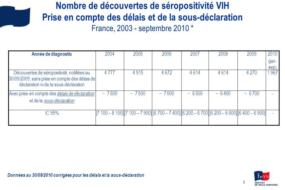 29 Découvertes de séropositivité VIH par classe dâge UDI – France, 2003 - 2009 Classes dâge: En 2009: 15-24 ans 6% 25-49 ans 85% 50 ans et + 9% N = 93 Données au 30/09/2010 corrigées pour les délais, la sous-déclaration et les valeurs manquantes