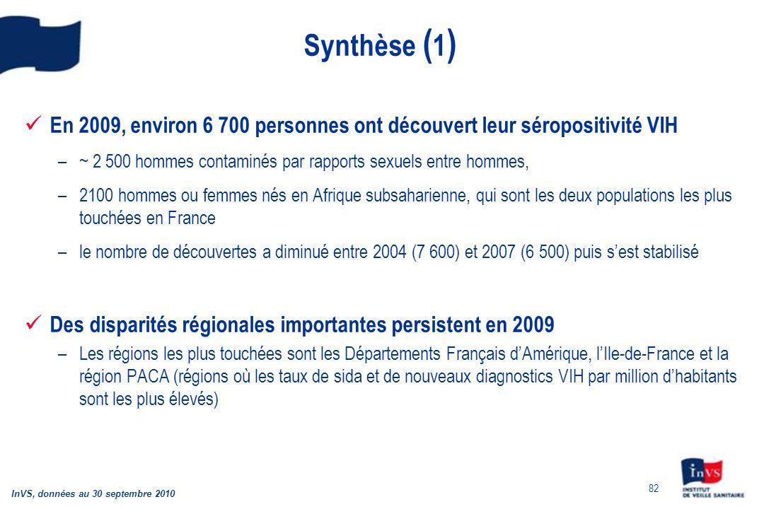 82 Synthèse ( 1 ) En 2009, environ 6 700 personnes ont découvert leur séropositivité VIH –~ 2 500 hommes contaminés par rapports sexuels entre hommes, –2100 hommes ou femmes nés en Afrique subsaharienne, qui sont les deux populations les plus touchées en France –le nombre de découvertes a diminué entre 2004 (7 600) et 2007 (6 500) puis sest stabilisé Des disparités régionales importantes persistent en 2009 –Les régions les plus touchées sont les Départements Français dAmérique, lIle-de-France et la région PACA (régions où les taux de sida et de nouveaux diagnostics VIH par million dhabitants sont les plus élevés) InVS, données au 30 septembre 2010