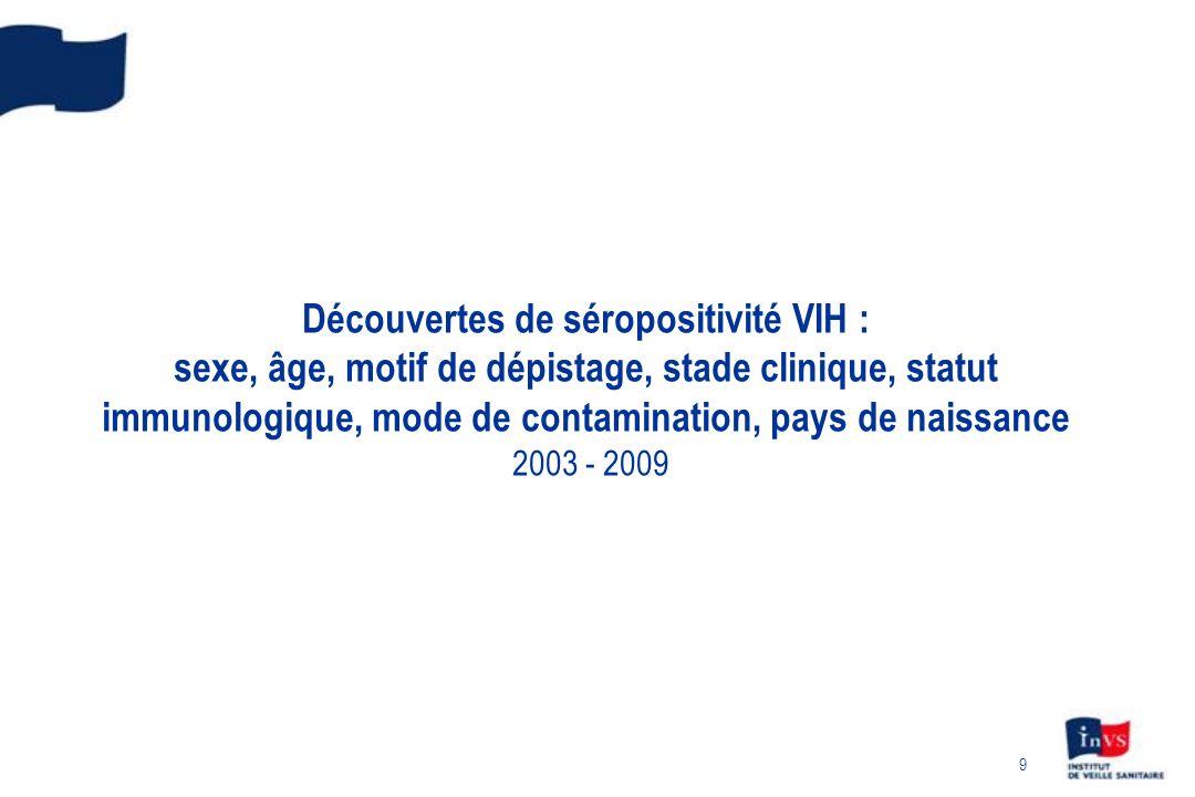 10 Découvertes de séropositivité VIH : augmentation du sexe ratio France, 2003 - 2009 Données au 30/09/2010 corrigées pour les délais et la sous-déclaration Hommes Femmes Augmentation du sexe ratio H/F qui est passé de 1,3 en 2003 à 2,0 en 2009 En 2009, n= 6 663 67% dhommes 23% de femmes