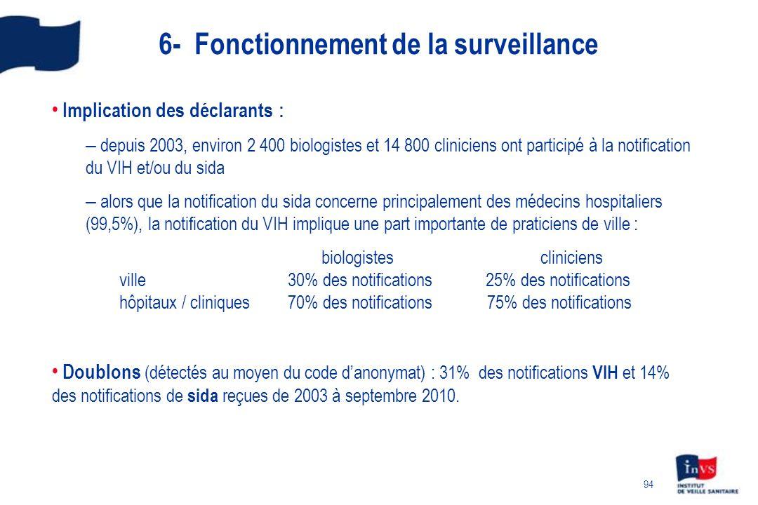 94 Implication des déclarants : – depuis 2003, environ 2 400 biologistes et 14 800 cliniciens ont participé à la notification du VIH et/ou du sida – alors que la notification du sida concerne principalement des médecins hospitaliers (99,5%), la notification du VIH implique une part importante de praticiens de ville : biologistes cliniciens ville 30% des notifications 25% des notifications hôpitaux / cliniques 70% des notifications 75% des notifications Doublons (détectés au moyen du code danonymat) : 31% des notifications VIH et 14% des notifications de sida reçues de 2003 à septembre 2010.