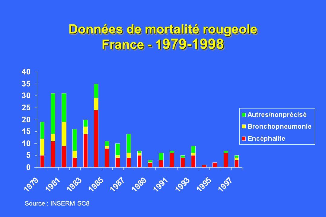 Données de mortalité rougeole France - 1 979-1998 Source : INSERM SC8
