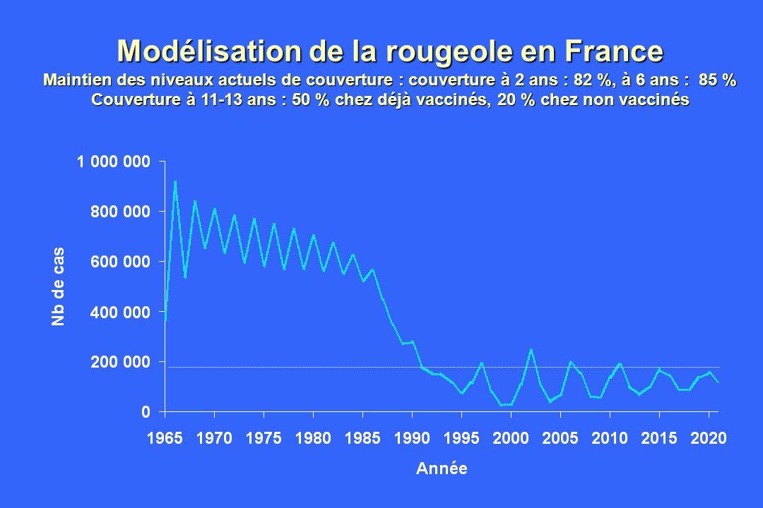 Modélisation de la rougeole en France Maintien des niveaux actuels de couverture : couverture à 2 ans : 82 %, à 6 ans : 85 % Couverture à 11-13 ans :