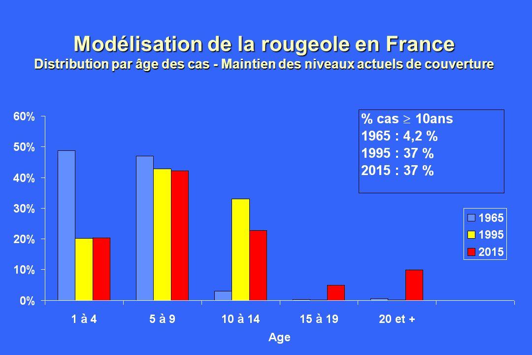 Modélisation de la rougeole en France Distribution par âge des cas - Maintien des niveaux actuels de couverture