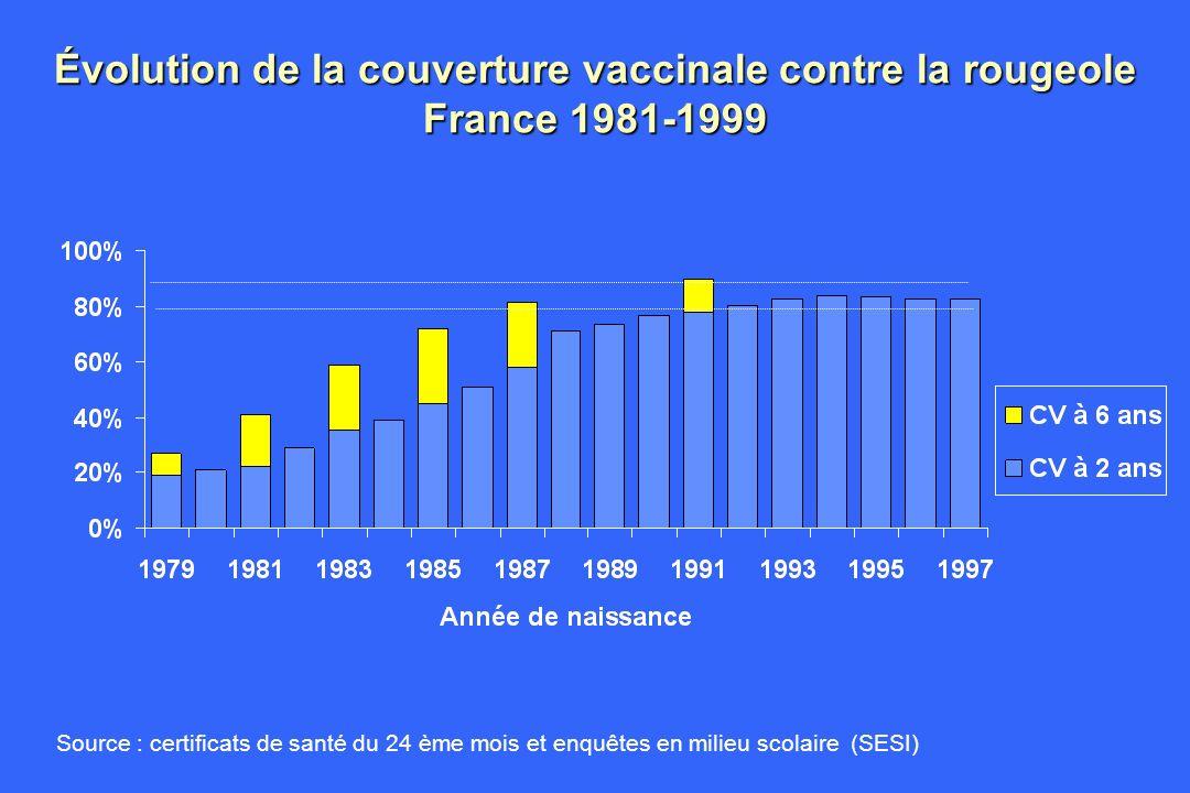 Conclusions : ce que lon sait En terme de couverture Stagnation de la couverture vaccinale à 24 mois Mise en œuvre réelle mais incomplète de la seconde dose Importante activité de vaccination des enfants au delà de 6 ans En terme dimpact épidémiologique Réduction de lincidence de la rougeole depuis 1998 Données 2000 en faveur entrée en période « lune de miel » En terme de susceptibilité En 1998, importante susceptibilité des moins de 20 ans