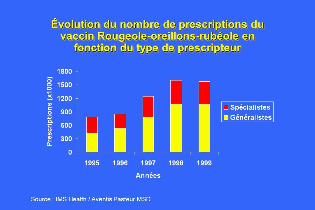 Évolution des prescriptions ROR en secteur libéral en fonction de lage 1996 - 2000 Gratuité Modification 2 nd dose Introduction 2 nd dose Source IMS Health / Aventis Pasteur MSD
