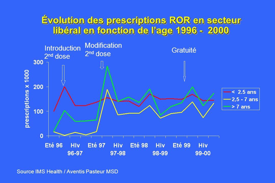 Évolution des prescriptions ROR en secteur libéral en fonction de lage 1996 - 2000 Gratuité Modification 2 nd dose Introduction 2 nd dose Source IMS H
