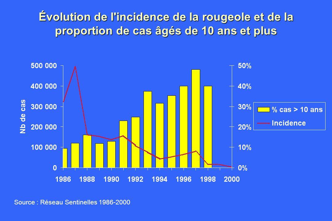 Évolution de l'incidence de la rougeole et de la proportion de cas âgés de 10 ans et plus Source : Réseau Sentinelles 1986-2000