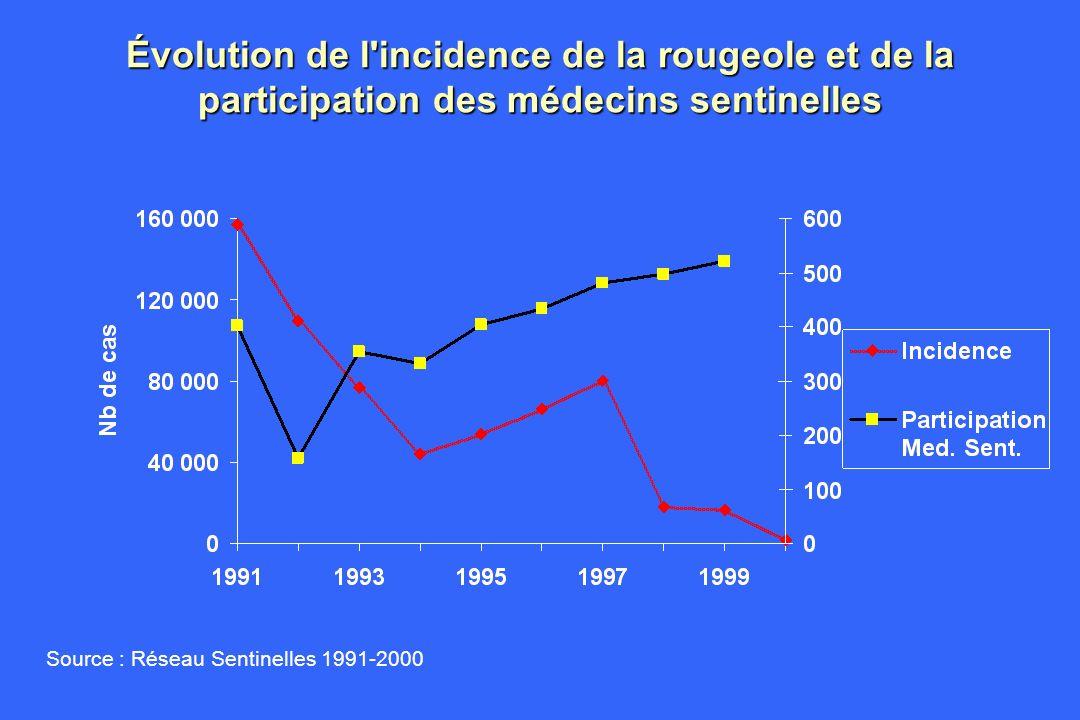 Évolution de l'incidence de la rougeole et de la participation des médecins sentinelles Source : Réseau Sentinelles 1991-2000