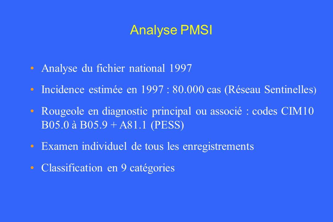 Analyse PMSI Analyse du fichier national 1997 Incidence estimée en 1997 : 80.000 cas (Réseau Sentinelles ) Rougeole en diagnostic principal ou associé