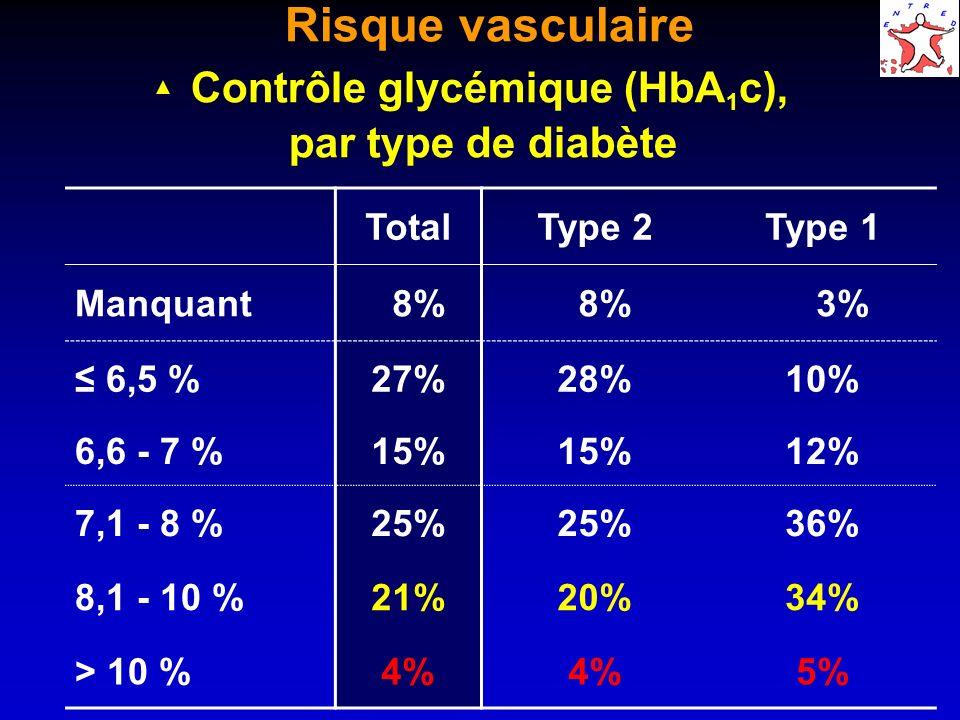 Risque vasculaire Contrôle glycémique (HbA 1 c), par type de diabète TotalType 2Type 1 Manquant 8% 3% 6,5 %27%28%10% 6,6 - 7 %15% 12% 7,1 - 8 %25% 36% 8,1 - 10 %21%20%34% > 10 %4% 5%
