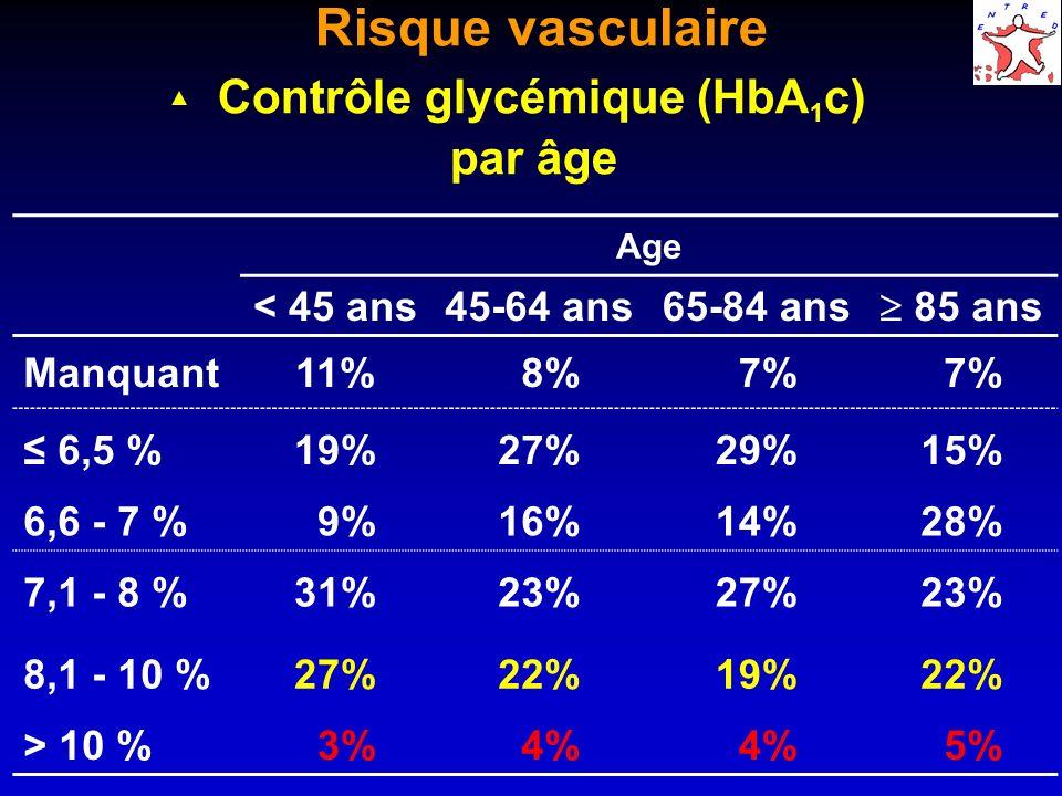 Risque vasculaire Contrôle glycémique (HbA 1 c) par âge Age < 45 ans45-64 ans65-84 ans 85 ans Manquant11% 8% 7% 6,5 %19%27%29%15% 6,6 - 7 % 9%16%14%28% 7,1 - 8 %31%23%27%23% 8,1 - 10 %27%22%19%22% > 10 % 3% 4% 5%
