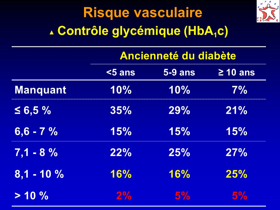 Risque vasculaire Contrôle glycémique (HbA 1 c) Ancienneté du diabète <5 ans5-9 ans 10 ans Manquant10% 7% 6,5 %35%29%21% 6,6 - 7 %15% 7,1 - 8 %22%25%27% 8,1 - 10 %16% 25% > 10 % 2% 5%