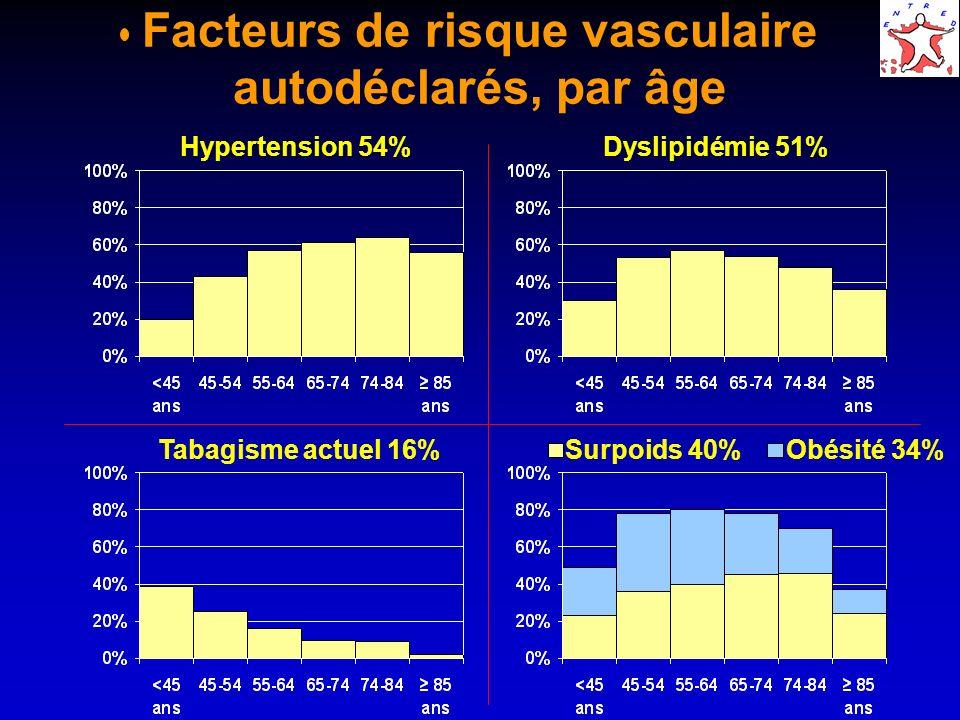 Facteurs de risque vasculaire autodéclarés, par âge Hypertension 54%Dyslipidémie 51% Tabagisme actuel 16% Surpoids 40% Obésité 34%