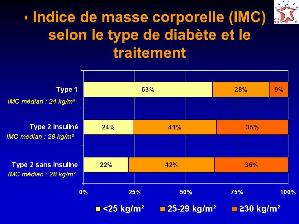Indice de masse corporelle (IMC) selon le type de diabète et le traitement IMC médian : 24 kg/m² IMC médian : 28 kg/m²