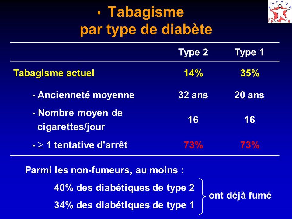 Tabagisme par type de diabète Type 2Type 1 Tabagisme actuel14%35% - Ancienneté moyenne32 ans20 ans - Nombre moyen de cigarettes/jour 16 - 1 tentative darrêt 73% Parmi les non-fumeurs, au moins : 40% des diabétiques de type 2 34% des diabétiques de type 1 ont déjà fumé