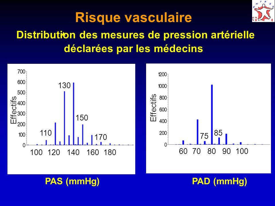 Risque vasculaire Distribution des mesures de pression artérielle déclarées par les médecins 100 Effectifs PAS (mmHg)PAD (mmHg) 60708090100 110 120 130 150 140160 170 180 75 85
