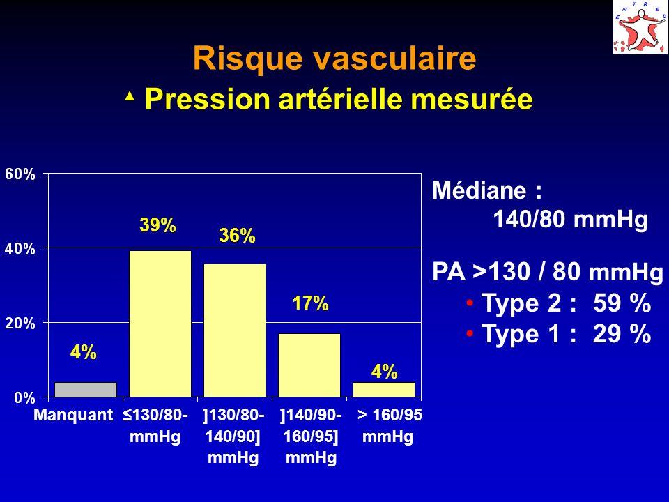 Risque vasculaire Pression artérielle mesurée Médiane : 140/80 mmHg PA >130 / 80 mmHg Type 2 : 59 % Type 1 : 29 % 4% 39% 36% 17% 4% Manquant130/80- mmHg ]130/80- 140/90] mmHg ]140/90- 160/95] mmHg > 160/95