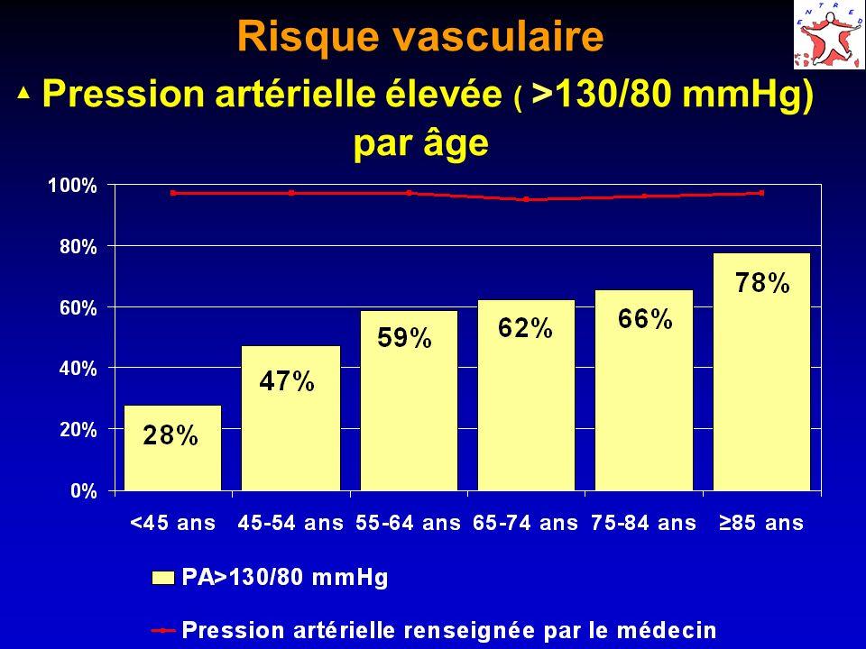 Risque vasculaire Pression artérielle élevée ( >130/80 mmHg) par âge