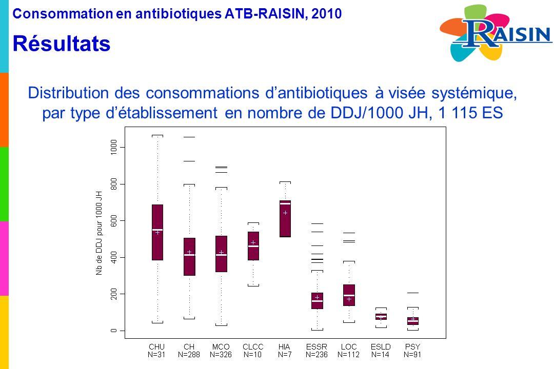 Consommation en antibiotiques ATB-RAISIN, 2010 Résultats Distribution des consommations dantibiotiques à visée systémique, par type détablissement en nombre de DDJ/1000 JH, 1 115 ES