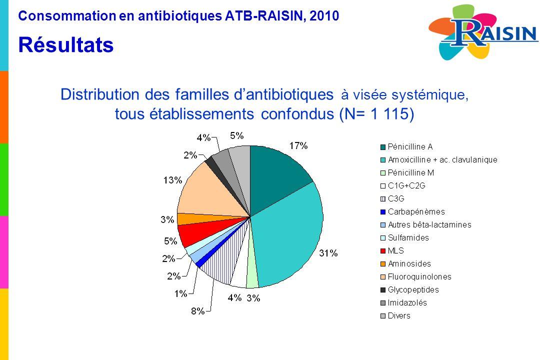 Consommation en antibiotiques ATB-RAISIN, 2010 Résultats Distribution des familles dantibiotiques à visée systémique, tous établissements confondus (N= 1 115)