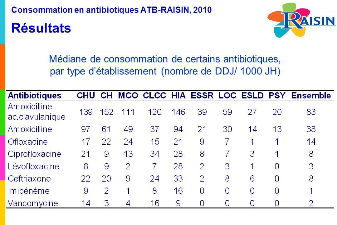 Consommation en antibiotiques ATB-RAISIN, 2010 Résultats Médiane de consommation de certains antibiotiques, par type détablissement (nombre de DDJ/ 1000 JH)