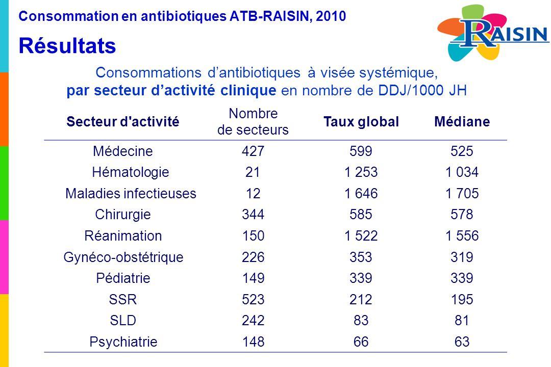 Consommation en antibiotiques ATB-RAISIN, 2010 Résultats Consommations dantibiotiques à visée systémique, par secteur dactivité clinique en nombre de DDJ/1000 JH Secteur d activité Nombre de secteurs Taux globalMédiane Médecine427599525 Hématologie211 2531 034 Maladies infectieuses121 6461 705 Chirurgie344585578 Réanimation1501 5221 556 Gynéco-obstétrique226353319 Pédiatrie149339 SSR523212195 SLD2428381 Psychiatrie1486663