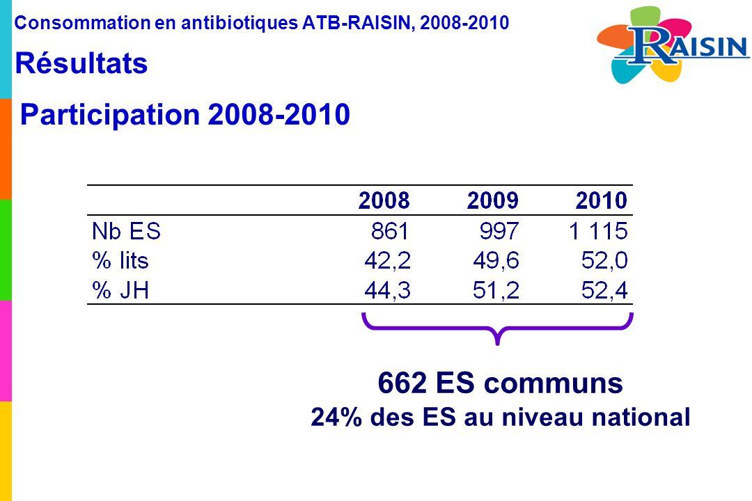 Consommation en antibiotiques ATB-RAISIN, 2008-2010 Résultats Participation 2008-2010 662 ES communs 24% des ES au niveau national