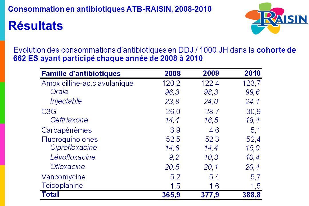 Consommation en antibiotiques ATB-RAISIN, 2008-2010 Résultats Evolution des consommations dantibiotiques en DDJ / 1000 JH dans la cohorte de 662 ES ayant participé chaque année de 2008 à 2010