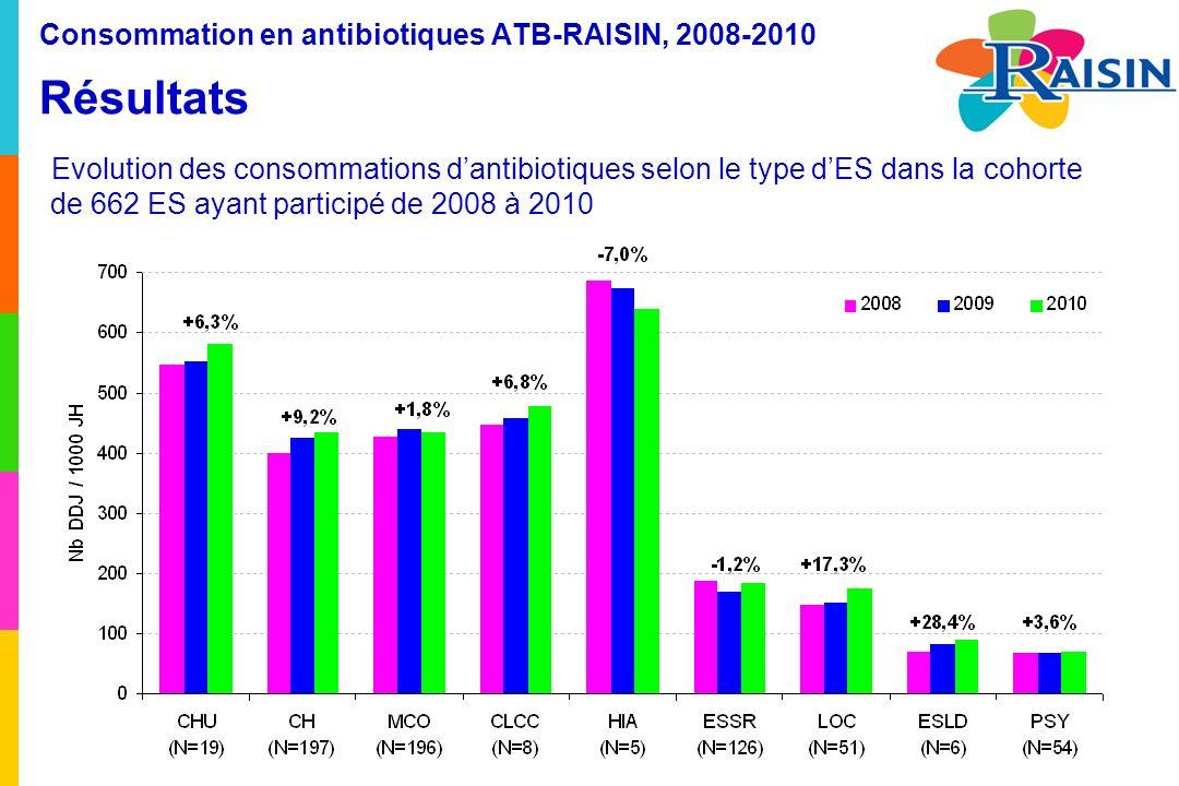 Evolution des consommations dantibiotiques selon le type dES dans la cohorte de 662 ES ayant participé de 2008 à 2010 Consommation en antibiotiques ATB-RAISIN, 2008-2010 Résultats