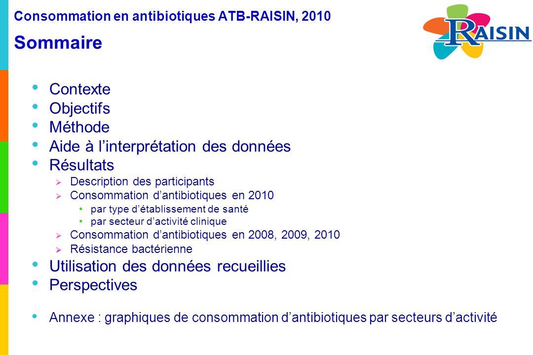 Consommation en antibiotiques ATB-RAISIN, 2010 Résultats Confrontation consommations et résistances dans les établissements ayant fourni des données de consommation ET de résistance bactérienne Consommation de fluoroquinolones et incidence des SARM (N=497) Médiane = 0,39 / 1000 JH Médiane = 50 DDJ / 1000 JH