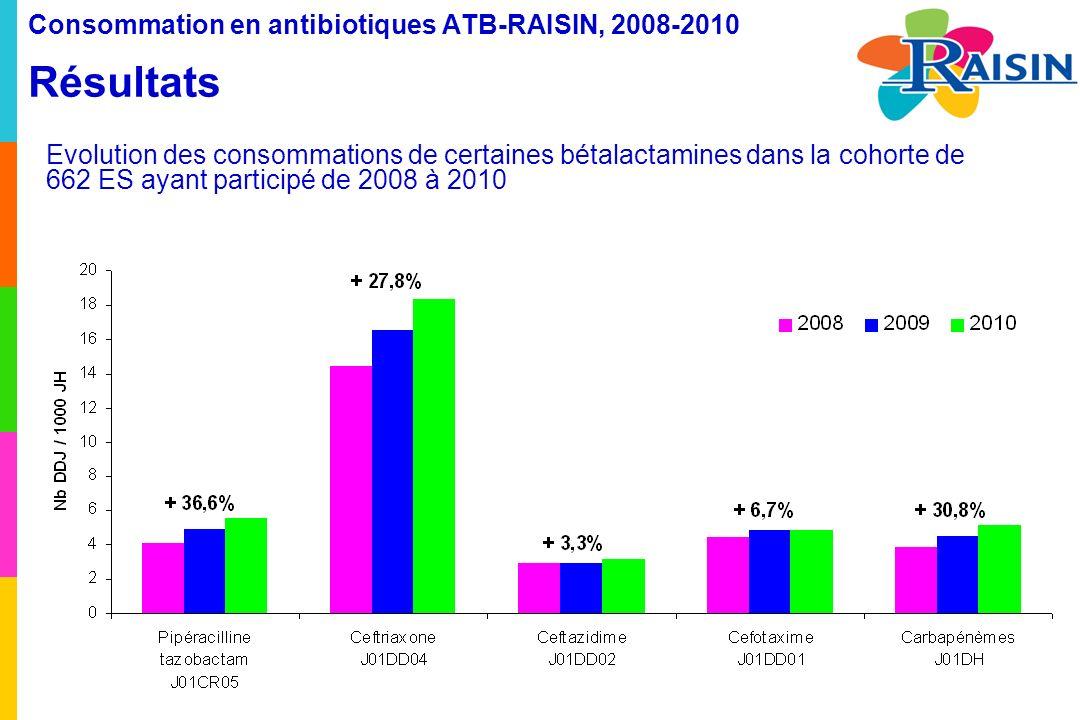 Evolution des consommations de certaines bétalactamines dans la cohorte de 662 ES ayant participé de 2008 à 2010