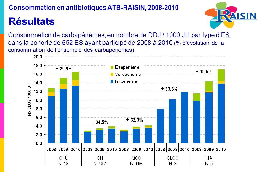 Consommation en antibiotiques ATB-RAISIN, 2008-2010 Résultats Consommation de carbapénèmes, en nombre de DDJ / 1000 JH par type dES, dans la cohorte de 662 ES ayant participé de 2008 à 2010 (% dévolution de la consommation de lensemble des carbapénèmes)