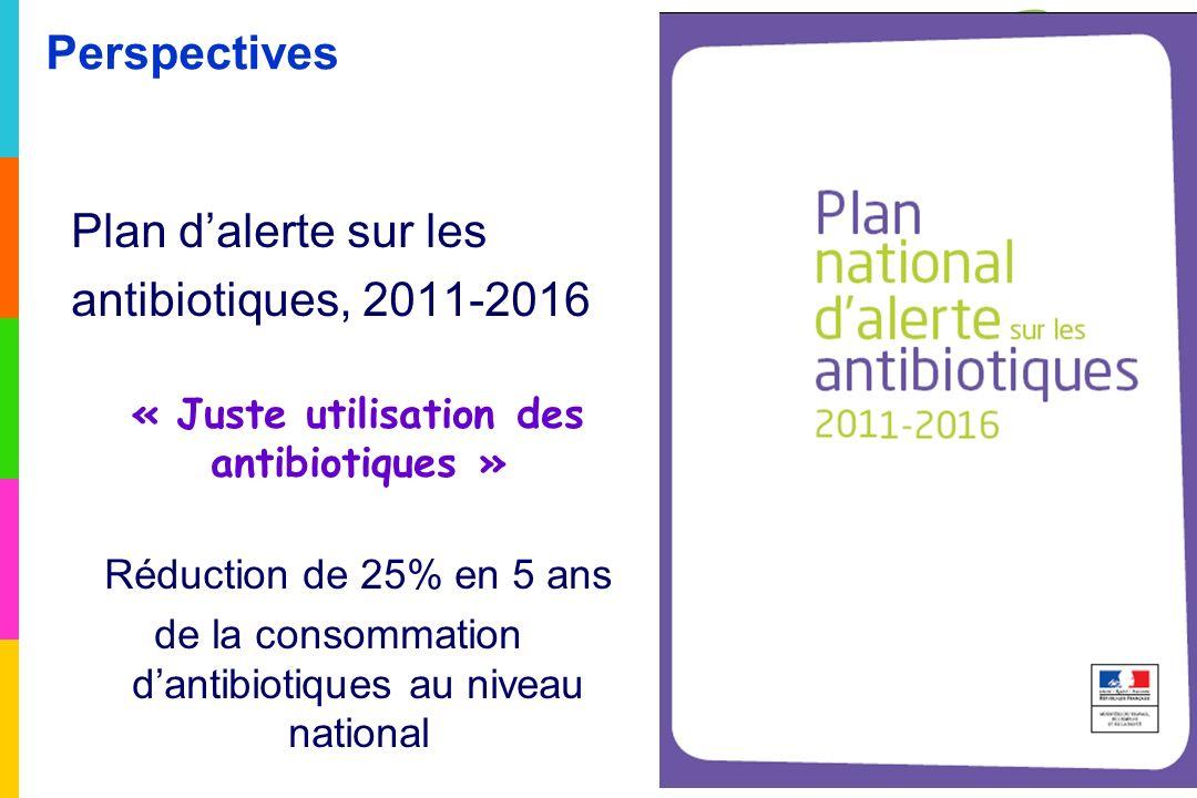 Plan dalerte sur les antibiotiques, 2011-2016 « Juste utilisation des antibiotiques » Réduction de 25% en 5 ans de la consommation dantibiotiques au niveau national Perspectives