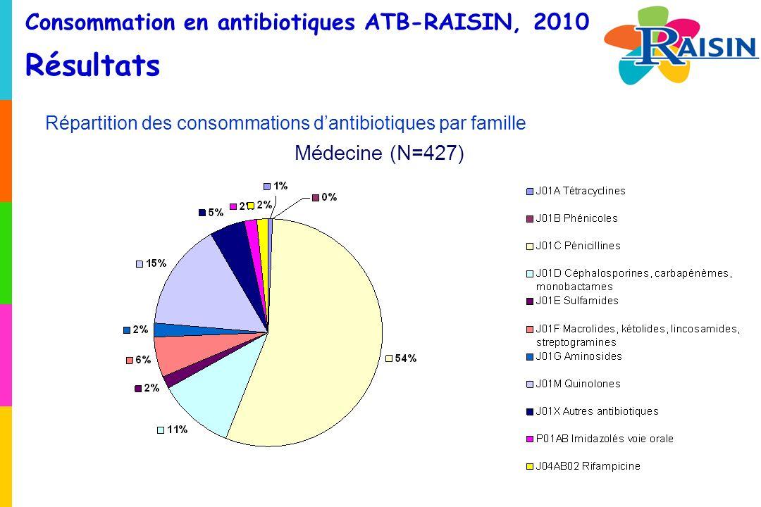 Consommation en antibiotiques ATB-RAISIN, 2010 Résultats Répartition des consommations dantibiotiques par famille Médecine (N=427)