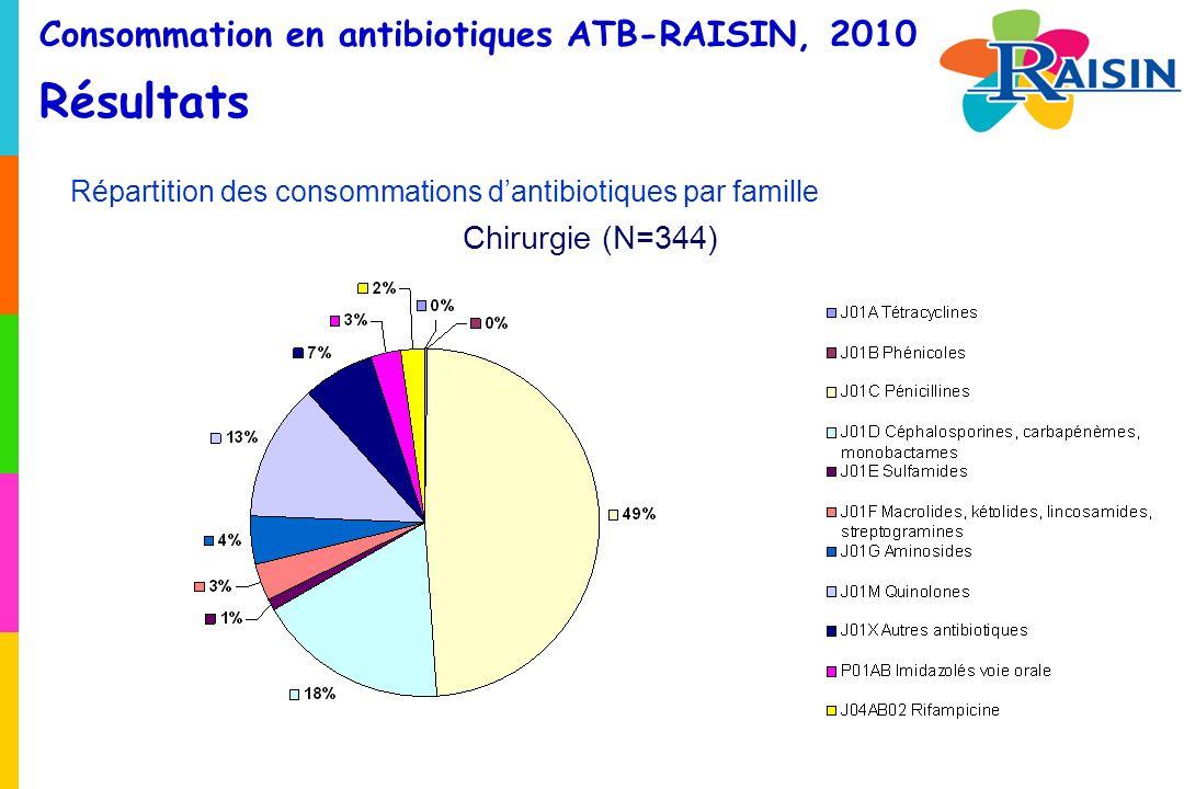 Consommation en antibiotiques ATB-RAISIN, 2010 Résultats Répartition des consommations dantibiotiques par famille Chirurgie (N=344)