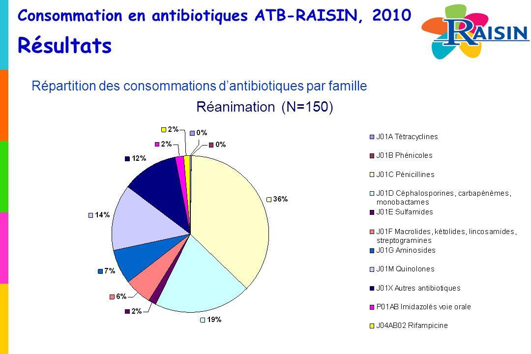 Consommation en antibiotiques ATB-RAISIN, 2010 Résultats Répartition des consommations dantibiotiques par famille Réanimation (N=150)