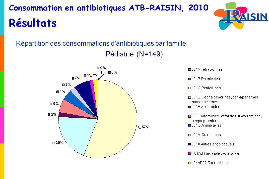 Consommation en antibiotiques ATB-RAISIN, 2010 Résultats Répartition des consommations dantibiotiques par famille Pédiatrie (N=149)