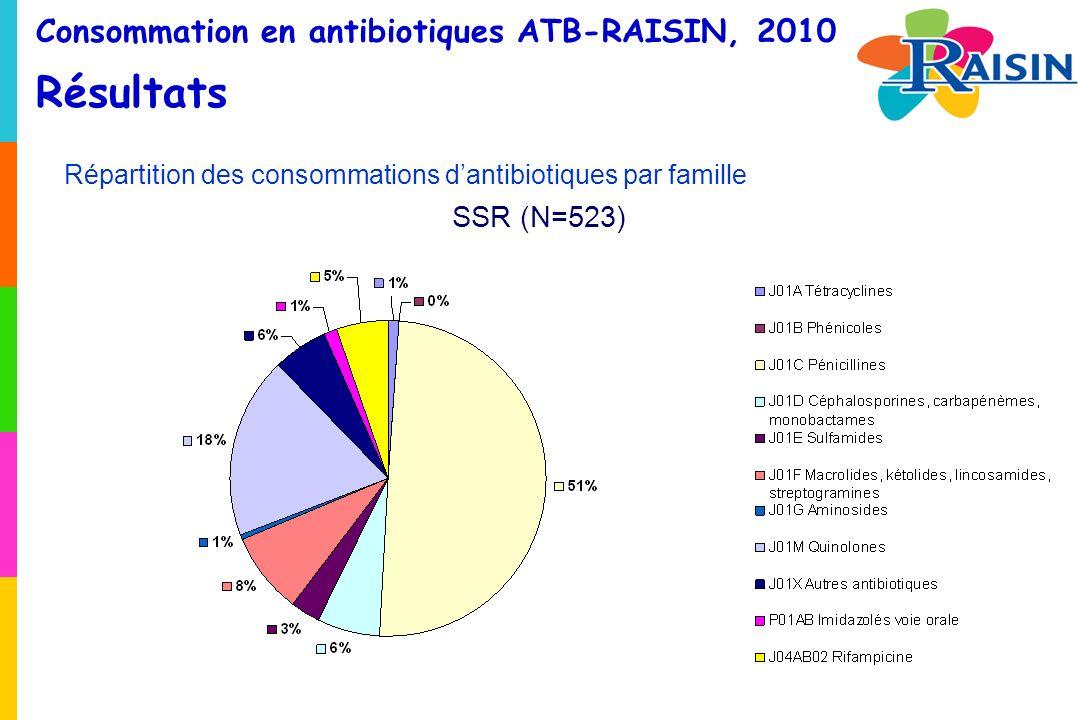 Consommation en antibiotiques ATB-RAISIN, 2010 Résultats Répartition des consommations dantibiotiques par famille SSR (N=523)