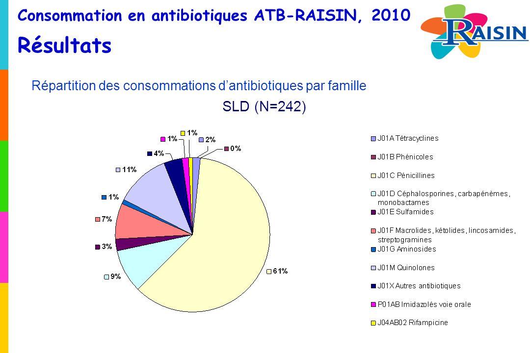 Consommation en antibiotiques ATB-RAISIN, 2010 Résultats Répartition des consommations dantibiotiques par famille SLD (N=242)
