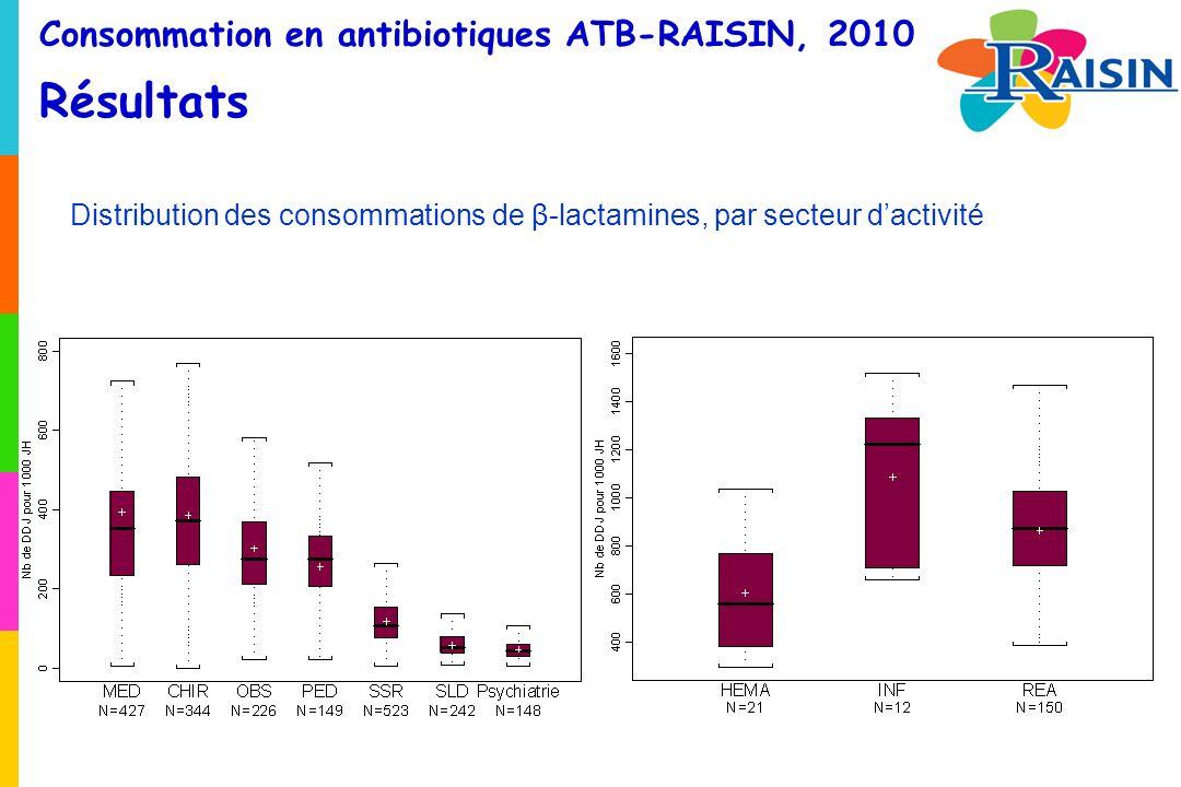 Consommation en antibiotiques ATB-RAISIN, 2010 Résultats Distribution des consommations de β-lactamines, par secteur dactivité