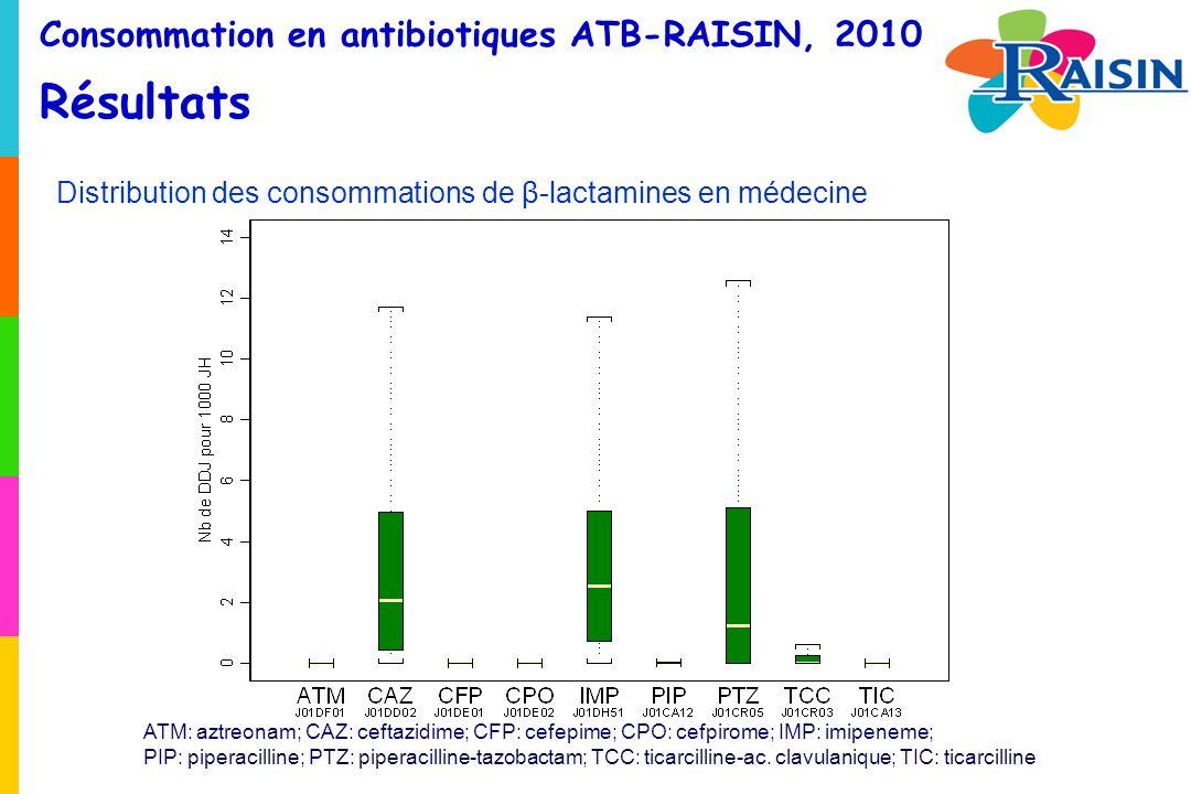 Consommation en antibiotiques ATB-RAISIN, 2010 Résultats Distribution des consommations de β-lactamines en médecine ATM: aztreonam; CAZ: ceftazidime; CFP: cefepime; CPO: cefpirome; IMP: imipeneme; PIP: piperacilline; PTZ: piperacilline-tazobactam; TCC: ticarcilline-ac.
