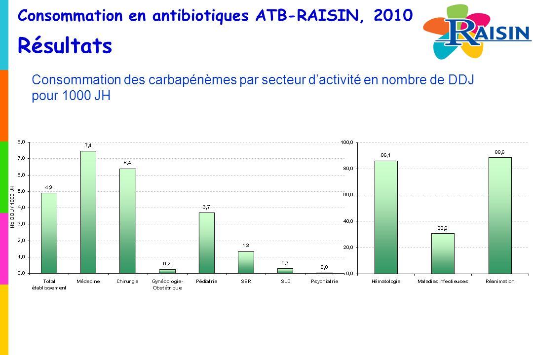 Consommation en antibiotiques ATB-RAISIN, 2010 Résultats Consommation des carbapénèmes par secteur dactivité en nombre de DDJ pour 1000 JH