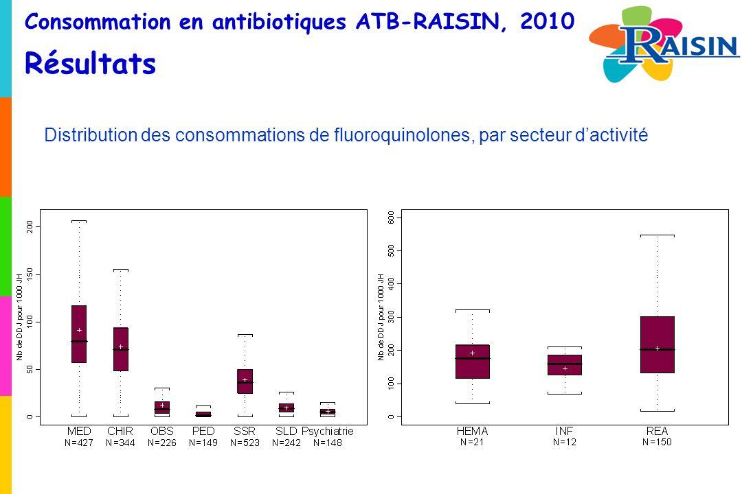 Consommation en antibiotiques ATB-RAISIN, 2010 Résultats Distribution des consommations de fluoroquinolones, par secteur dactivité